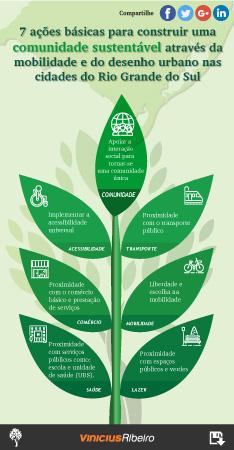 Infográfico: Comunidade Sustentável