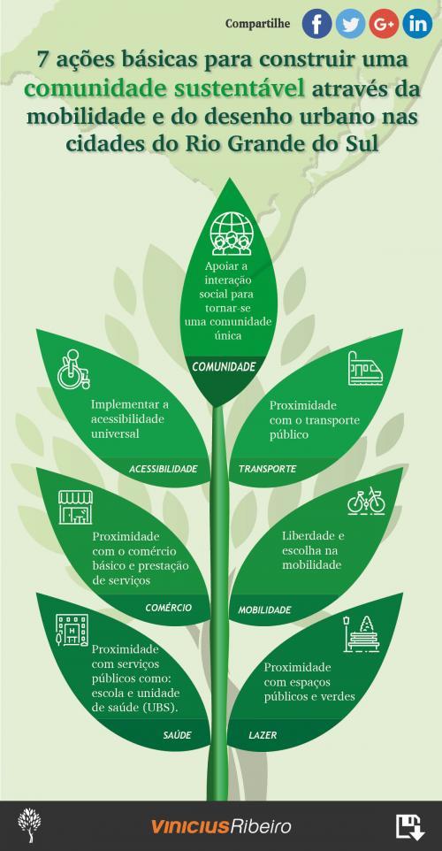 7 ações básicas para construir uma comunidade sustentável